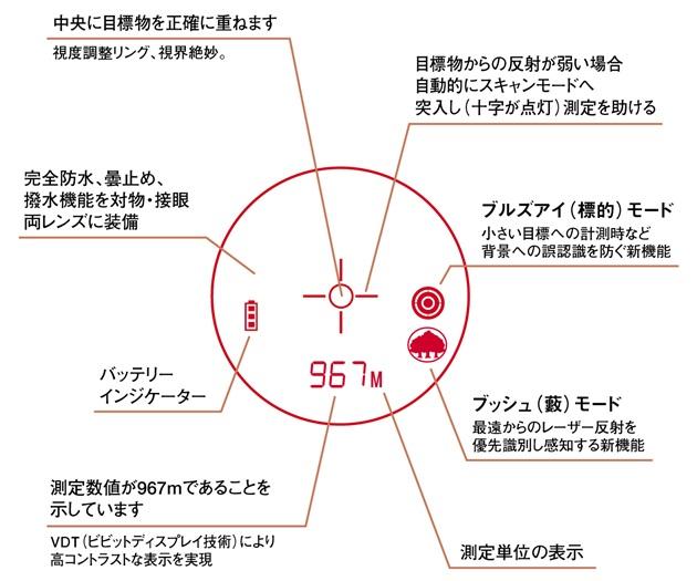 最高水準の光学性能と距離測定システムの融合 携帯型レーザー距離測定器ライトスピードGフォース1300DX 長・短・速の3拍子。ギュッと詰まった金属ボディの細マッチョ