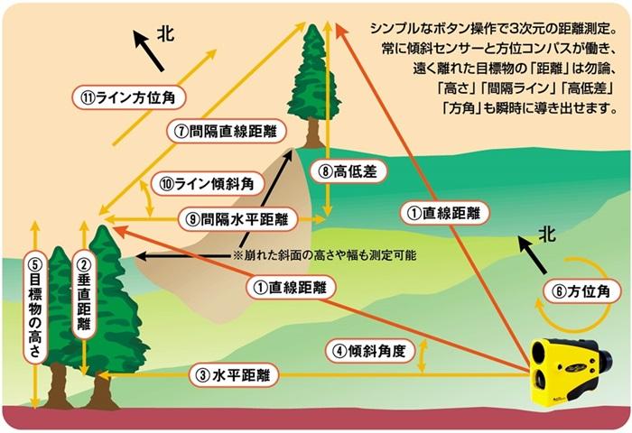 ● 商品名 :トゥルーパルス360 ● 測定可能距離 : 0〜1000m 高反射性の目標物は1000m以上感知 ● 精度 : 0.3〜1m(目標物の反射率による)  ● 最小表示 : 1m(反射性の目標物に対して0.1m)  ● レーザークラス : 1クラス(アイセーフ)  ● 測定モード : 直線距離、水平距離、垂直距離、傾斜角、目標物の高さ、方位角  ● 間隔測定モード : 間隔直線距離、間隔水平距離、高低差、間隔ライン傾斜角、間隔ライン方位角  ● 目標物モード : 標準、連続、最近距離優先、最遠距離優先、フィルタ  ● 傾斜センサー : 上下±90°感知 ● 傾斜精度 : ±0.25°  ● 方位角センサー : 0〜359.9° ● 方位角精度 : ±1°  ● 望遠倍率 : 7倍  ● 躯体性能 : 耐衝撃性NEMA3、防水防塵性 IP54  ● 使用環境気温 : -20℃〜+60℃  ● サイズ : 50×120×90mm ● 重量 : 220g  ● 電源 : 単三アルカリ乾電池2本、またはニッカド/リチウム電池2本 もしくはCRV3リチウム電池1個 ● 三脚/一脚取り付けネジ穴 : ○(直接取付が可能)