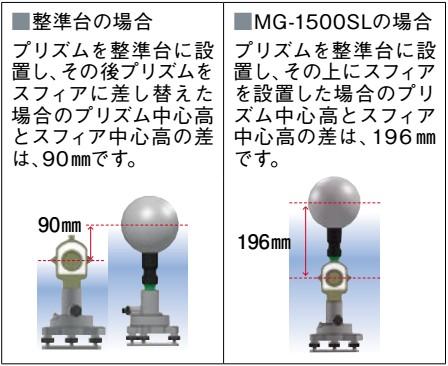 FARO(ファロー)製のスフィアを整準台またはMG-1500SLに取り付ける為のアダプター 整準台の場合とMG-1500SLの場合