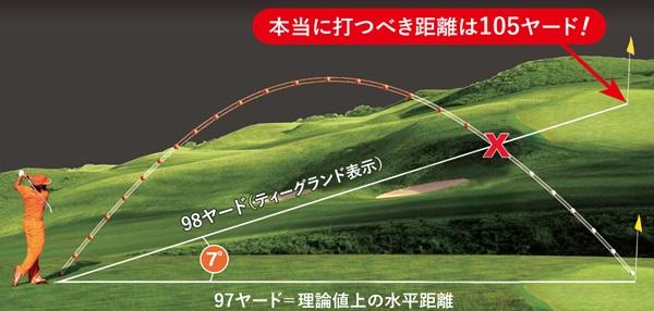 二刀流距離計。ピンシーカーツアーXジョルトPINSEEKER TOUR X JOLT スロープ機能(勾配計算)